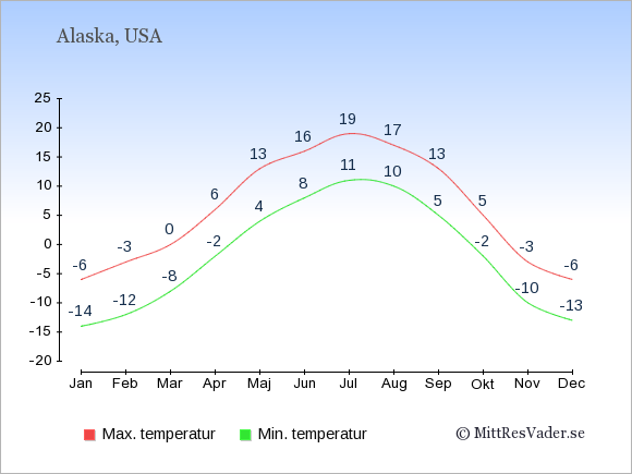 Genomsnittliga temperaturer i Alaska -natt och dag: Januari -14;-6. Februari -12;-3. Mars -8;0. April -2;6. Maj 4;13. Juni 8;16. Juli 11;19. Augusti 10;17. September 5;13. Oktober -2;5. November -10;-3. December -13;-6.