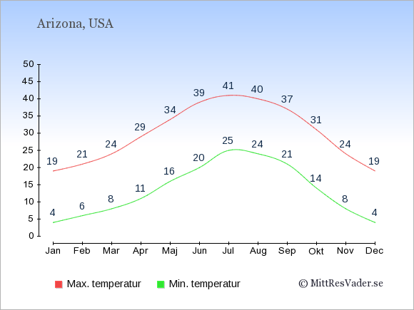 Genomsnittliga temperaturer i Arizona -natt och dag: Januari 4;19. Februari 6;21. Mars 8;24. April 11;29. Maj 16;34. Juni 20;39. Juli 25;41. Augusti 24;40. September 21;37. Oktober 14;31. November 8;24. December 4;19.