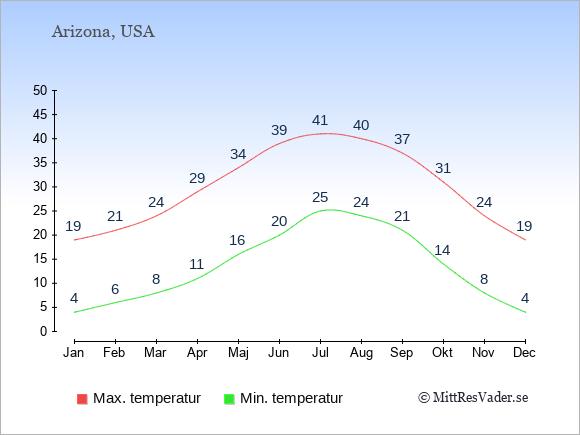 Genomsnittliga temperaturer i Arizona -natt och dag: Januari 4;19. Februari 6;21. Mars 8;24. April 11;29. Maj 16;34. Juni 20;39. Juli 25;41. Augusti 24;40. September 21;37. Oktober 14;31. November 8;24. December 4;19.