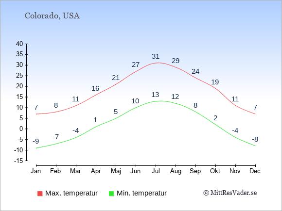 Genomsnittliga temperaturer i Colorado -natt och dag: Januari -9;7. Februari -7;8. Mars -4;11. April 1;16. Maj 5;21. Juni 10;27. Juli 13;31. Augusti 12;29. September 8;24. Oktober 2;19. November -4;11. December -8;7.