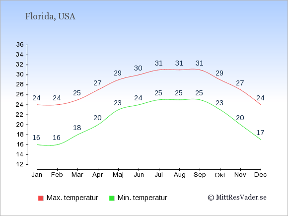 Genomsnittliga temperaturer i Florida -natt och dag: Januari 16;24. Februari 16;24. Mars 18;25. April 20;27. Maj 23;29. Juni 24;30. Juli 25;31. Augusti 25;31. September 25;31. Oktober 23;29. November 20;27. December 17;24.