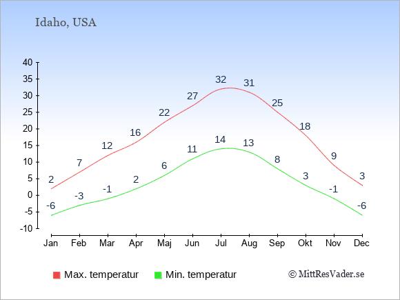 Genomsnittliga temperaturer i Idaho -natt och dag: Januari -6;2. Februari -3;7. Mars -1;12. April 2;16. Maj 6;22. Juni 11;27. Juli 14;32. Augusti 13;31. September 8;25. Oktober 3;18. November -1;9. December -6;3.