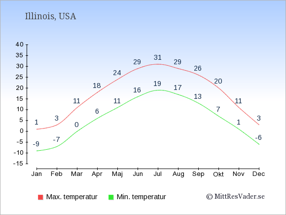 Genomsnittliga temperaturer i Illinois -natt och dag: Januari -9;1. Februari -7;3. Mars 0;11. April 6;18. Maj 11;24. Juni 16;29. Juli 19;31. Augusti 17;29. September 13;26. Oktober 7;20. November 1;11. December -6;3.
