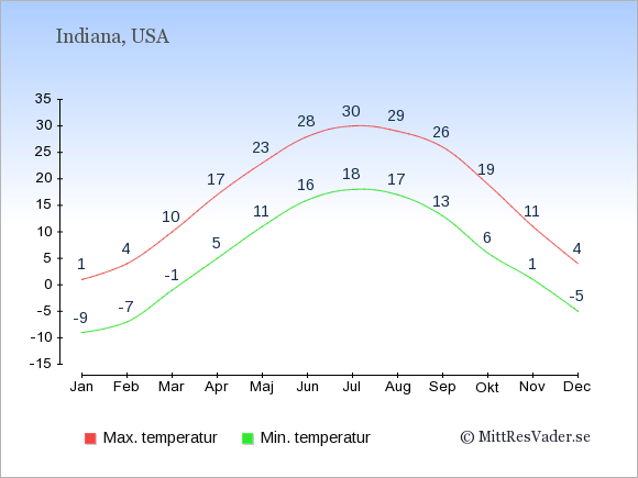 Temperaturer i Indiana -dag och natt.
