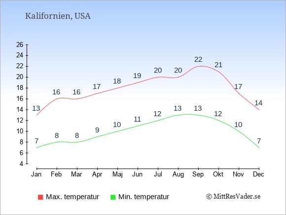 Genomsnittliga temperaturer i Kalifornien -natt och dag: Januari 7;13. Februari 8;16. Mars 8;16. April 9;17. Maj 10;18. Juni 11;19. Juli 12;20. Augusti 13;20. September 13;22. Oktober 12;21. November 10;17. December 7;14.