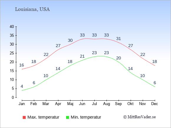Genomsnittliga temperaturer i Louisiana -natt och dag: Januari 4;16. Februari 6;18. Mars 10;22. April 14;27. Maj 18;30. Juni 21;33. Juli 23;33. Augusti 23;33. September 20;31. Oktober 14;27. November 10;22. December 6;18.
