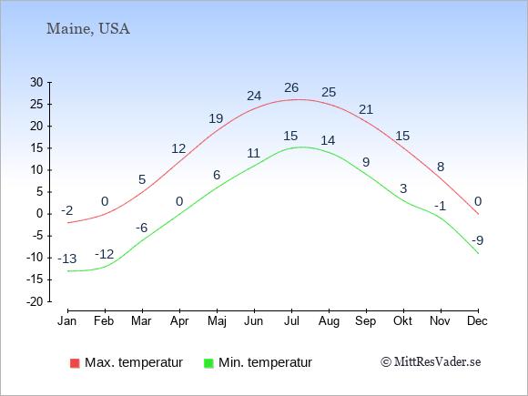 Temperaturer i Maine -dag och natt.