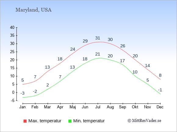 Genomsnittliga temperaturer i Maryland -natt och dag: Januari -3;5. Februari -2;7. Mars 2;13. April 7;18. Maj 13;24. Juni 18;29. Juli 21;31. Augusti 20;30. September 17;26. Oktober 10;20. November 5;14. December -1;8.
