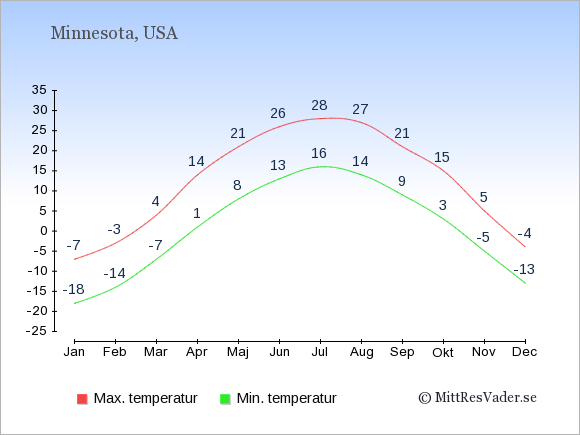 Genomsnittliga temperaturer i Minnesota -natt och dag: Januari -18;-7. Februari -14;-3. Mars -7;4. April 1;14. Maj 8;21. Juni 13;26. Juli 16;28. Augusti 14;27. September 9;21. Oktober 3;15. November -5;5. December -13;-4.