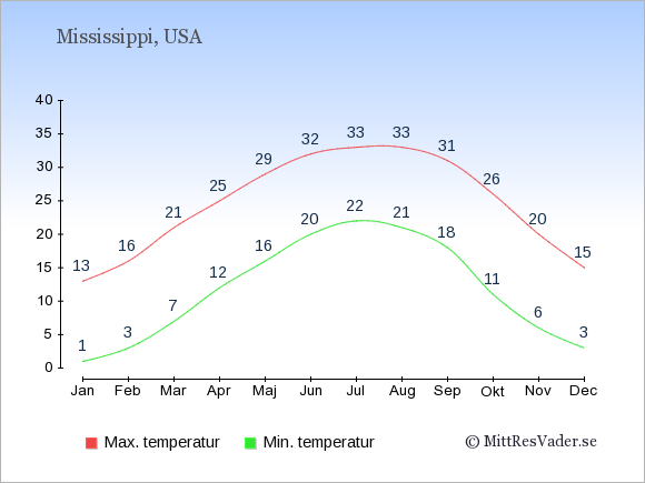 Genomsnittliga temperaturer i Mississippi -natt och dag: Januari 1;13. Februari 3;16. Mars 7;21. April 12;25. Maj 16;29. Juni 20;32. Juli 22;33. Augusti 21;33. September 18;31. Oktober 11;26. November 6;20. December 3;15.