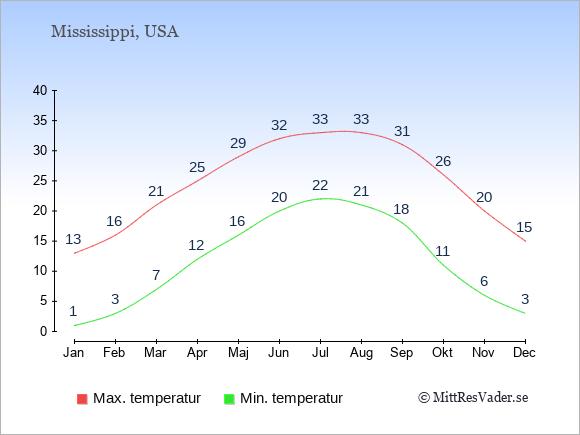 Temperaturer i Mississippi -dag och natt.
