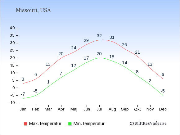 Genomsnittliga temperaturer i Missouri -natt och dag: Januari -7;3. Februari -5;6. Mars 1;13. April 7;20. Maj 12;24. Juni 17;29. Juli 20;32. Augusti 18;31. September 14;26. Oktober 8;21. November 2;13. December -5;6.