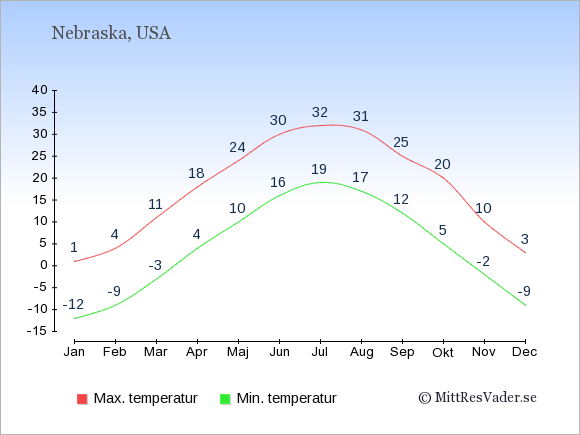 Genomsnittliga temperaturer i Nebraska -natt och dag: Januari -12;1. Februari -9;4. Mars -3;11. April 4;18. Maj 10;24. Juni 16;30. Juli 19;32. Augusti 17;31. September 12;25. Oktober 5;20. November -2;10. December -9;3.