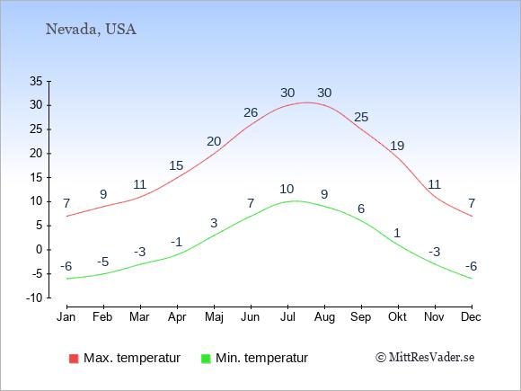 Genomsnittliga temperaturer i Nevada -natt och dag: Januari -6;7. Februari -5;9. Mars -3;11. April -1;15. Maj 3;20. Juni 7;26. Juli 10;30. Augusti 9;30. September 6;25. Oktober 1;19. November -3;11. December -6;7.