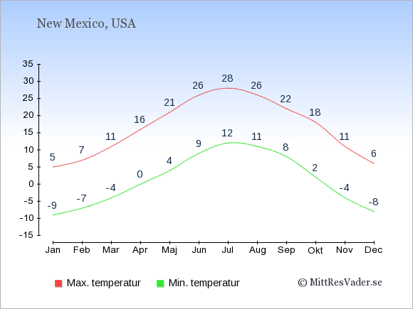 Genomsnittliga temperaturer i New Mexico -natt och dag: Januari -9;5. Februari -7;7. Mars -4;11. April 0;16. Maj 4;21. Juni 9;26. Juli 12;28. Augusti 11;26. September 8;22. Oktober 2;18. November -4;11. December -8;6.