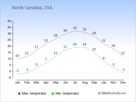 Genomsnittliga temperaturer i North Carolina -natt och dag: Januari -2;10. Februari -1;12. Mars 3;17. April 7;22. Maj 12;26. Juni 17;30. Juli 19;32. Augusti 19;31. September 15;28. Oktober 8;22. November 3;18. December -1;12.