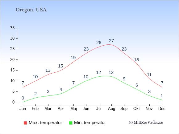 Genomsnittliga temperaturer i Oregon -natt och dag: Januari 0;7. Februari 2;10. Mars 3;13. April 4;15. Maj 7;19. Juni 10;23. Juli 12;26. Augusti 12;27. September 9;23. Oktober 6;18. November 3;11. December 1;7.
