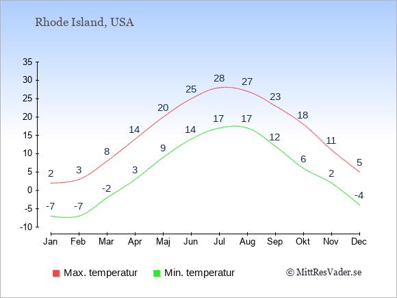 Genomsnittliga temperaturer i Rhode Island -natt och dag: Januari -7;2. Februari -7;3. Mars -2;8. April 3;14. Maj 9;20. Juni 14;25. Juli 17;28. Augusti 17;27. September 12;23. Oktober 6;18. November 2;11. December -4;5.