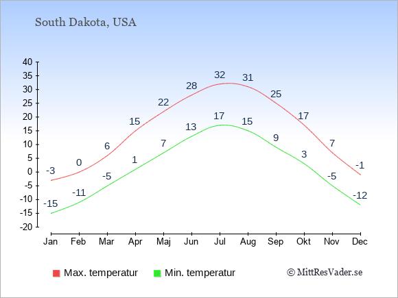 Temperaturer i South Dakota -dag och natt.