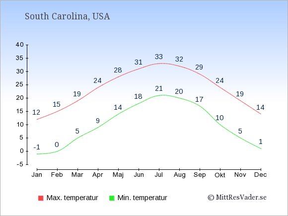 Genomsnittliga temperaturer i South Carolina -natt och dag: Januari -1;12. Februari 0;15. Mars 5;19. April 9;24. Maj 14;28. Juni 18;31. Juli 21;33. Augusti 20;32. September 17;29. Oktober 10;24. November 5;19. December 1;14.