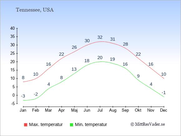 Genomsnittliga temperaturer i Tennessee -natt och dag: Januari -3;8. Februari -2;10. Mars 4;16. April 8;22. Maj 13;26. Juni 18;30. Juli 20;32. Augusti 19;31. September 16;28. Oktober 9;22. November 4;16. December -1;10.