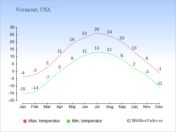 Genomsnittliga temperaturer i Vermont -natt och dag: Januari -15;-4. Februari -14;-2. Mars -7;3. April 0;11. Maj 6;19. Juni 11;23. Juli 13;26. Augusti 12;24. September 8;20. Oktober 2;13. November -3;6. December -11;-1.
