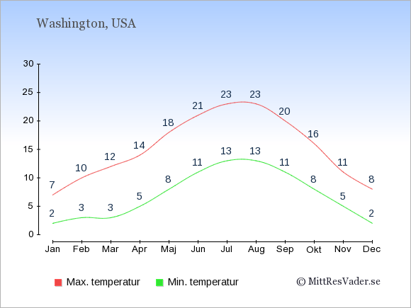 Genomsnittliga temperaturer i Washington -natt och dag: Januari 2;7. Februari 3;10. Mars 3;12. April 5;14. Maj 8;18. Juni 11;21. Juli 13;23. Augusti 13;23. September 11;20. Oktober 8;16. November 5;11. December 2;8.