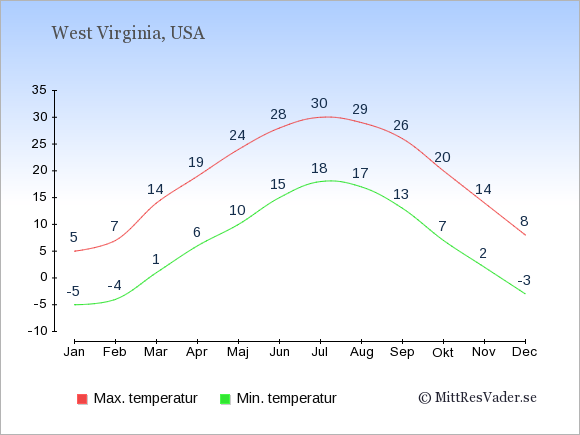 Genomsnittliga temperaturer i West Virginia -natt och dag: Januari -5;5. Februari -4;7. Mars 1;14. April 6;19. Maj 10;24. Juni 15;28. Juli 18;30. Augusti 17;29. September 13;26. Oktober 7;20. November 2;14. December -3;8.