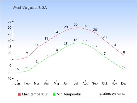 Genomsnittliga temperaturer i West Virginia -natt och dag: Januari -5;5. Februari -4;7. Mars 1;14. April 6;19. Maj 10;24. Juni 15;28. Juli 18;30. Augusti 17;29. September 13;26. Oktober 7;20. November 2;14. December -3;8.