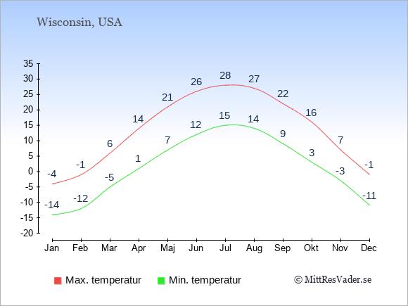 Genomsnittliga temperaturer i Wisconsin -natt och dag: Januari -14;-4. Februari -12;-1. Mars -5;6. April 1;14. Maj 7;21. Juni 12;26. Juli 15;28. Augusti 14;27. September 9;22. Oktober 3;16. November -3;7. December -11;-1.