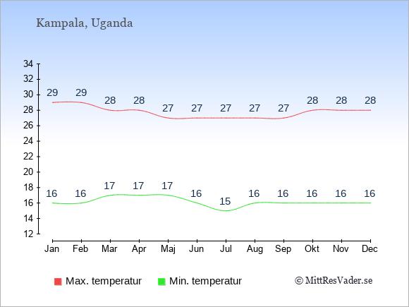 Genomsnittliga temperaturer i Uganda -natt och dag: Januari 16;29. Februari 16;29. Mars 17;28. April 17;28. Maj 17;27. Juni 16;27. Juli 15;27. Augusti 16;27. September 16;27. Oktober 16;28. November 16;28. December 16;28.