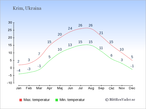 Genomsnittliga temperaturer i Krim -natt och dag: Januari -4;2. Februari -3;3. Mars -1;7. April 5;15. Maj 10;20. Juni 13;24. Juli 15;26. Augusti 15;26. September 11;21. Oktober 6;15. November 3;10. December -1;5.