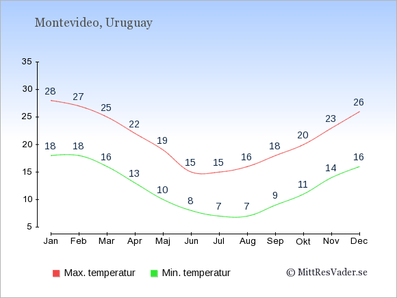 Genomsnittliga temperaturer i Uruguay -natt och dag: Januari 18;28. Februari 18;27. Mars 16;25. April 13;22. Maj 10;19. Juni 8;15. Juli 7;15. Augusti 7;16. September 9;18. Oktober 11;20. November 14;23. December 16;26.
