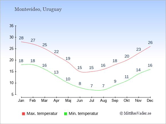 Genomsnittliga temperaturer i Uruguay -natt och dag: Januari 18;28. Februari 18;27. Mars 16;25. April 13;22. Maj 10;19. Juni 8;15. Juli 7;15. Augusti 7;16. September 9;18. Oktober 11;20. November 14;23. December 16;26.