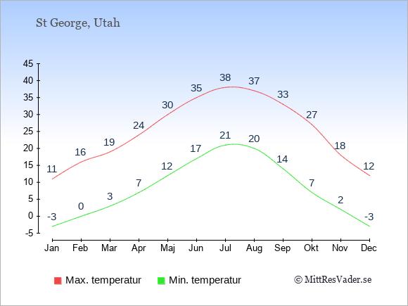 Genomsnittliga temperaturer i St George -natt och dag: Januari -3;11. Februari 0;16. Mars 3;19. April 7;24. Maj 12;30. Juni 17;35. Juli 21;38. Augusti 20;37. September 14;33. Oktober 7;27. November 2;18. December -3;12.