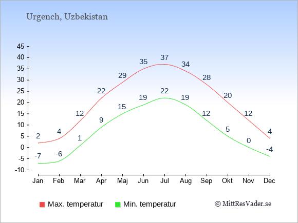 Genomsnittliga temperaturer i Urgench -natt och dag: Januari -7;2. Februari -6;4. Mars 1;12. April 9;22. Maj 15;29. Juni 19;35. Juli 22;37. Augusti 19;34. September 12;28. Oktober 5;20. November 0;12. December -4;4.