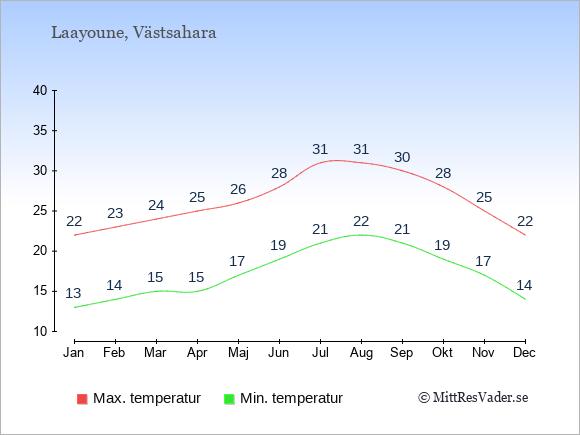 Genomsnittliga temperaturer i Västsahara -natt och dag: Januari 13;22. Februari 14;23. Mars 15;24. April 15;25. Maj 17;26. Juni 19;28. Juli 21;31. Augusti 22;31. September 21;30. Oktober 19;28. November 17;25. December 14;22.