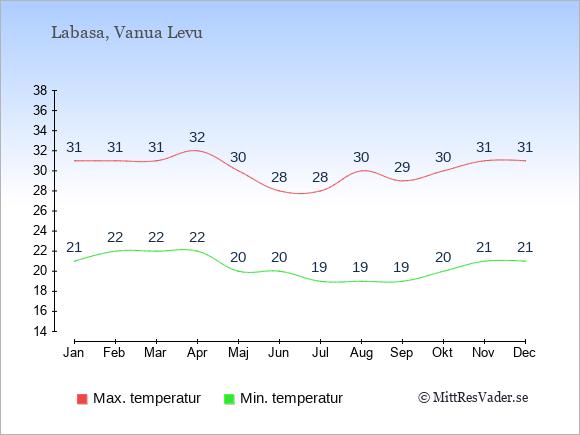 Genomsnittliga temperaturer i Labasa -natt och dag: Januari 21;31. Februari 22;31. Mars 22;31. April 22;32. Maj 20;30. Juni 20;28. Juli 19;28. Augusti 19;30. September 19;29. Oktober 20;30. November 21;31. December 21;31.