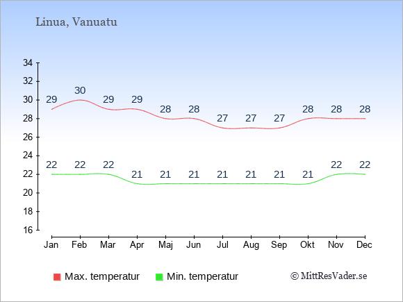 Genomsnittliga temperaturer på Linua -natt och dag: Januari 22;29. Februari 22;30. Mars 22;29. April 21;29. Maj 21;28. Juni 21;28. Juli 21;27. Augusti 21;27. September 21;27. Oktober 21;28. November 22;28. December 22;28.