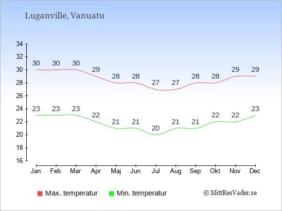 Genomsnittliga temperaturer i Luganville -natt och dag: Januari 23;30. Februari 23;30. Mars 23;30. April 22;29. Maj 21;28. Juni 21;28. Juli 20;27. Augusti 21;27. September 21;28. Oktober 22;28. November 22;29. December 23;29.