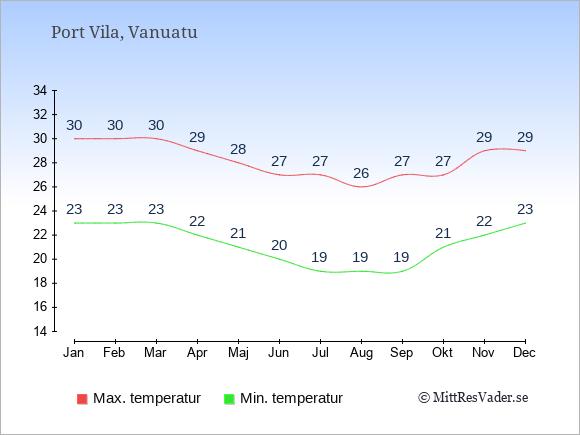 Temperaturer i Vanuatu -dag och natt.
