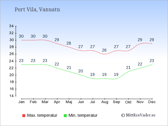 Genomsnittliga temperaturer i Vanuatu -natt och dag: Januari 23;30. Februari 23;30. Mars 23;30. April 22;29. Maj 21;28. Juni 20;27. Juli 19;27. Augusti 19;26. September 19;27. Oktober 21;27. November 22;29. December 23;29.