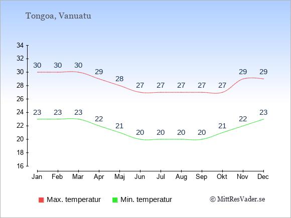 Genomsnittliga temperaturer i Tongoa -natt och dag: Januari 23;30. Februari 23;30. Mars 23;30. April 22;29. Maj 21;28. Juni 20;27. Juli 20;27. Augusti 20;27. September 20;27. Oktober 21;27. November 22;29. December 23;29.