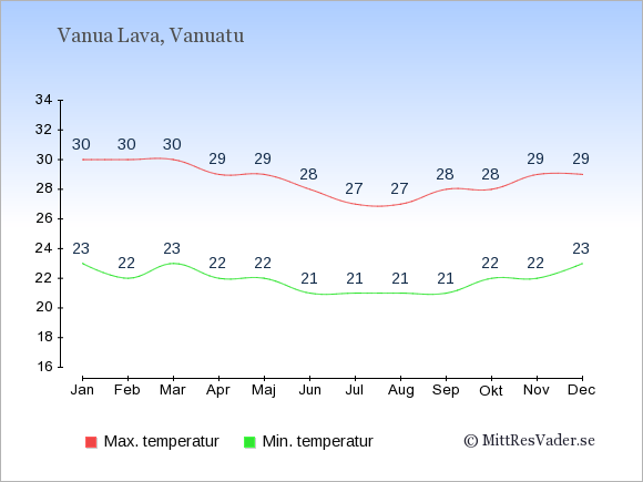 Genomsnittliga temperaturer på Vanua Lava -natt och dag: Januari 23;30. Februari 22;30. Mars 23;30. April 22;29. Maj 22;29. Juni 21;28. Juli 21;27. Augusti 21;27. September 21;28. Oktober 22;28. November 22;29. December 23;29.