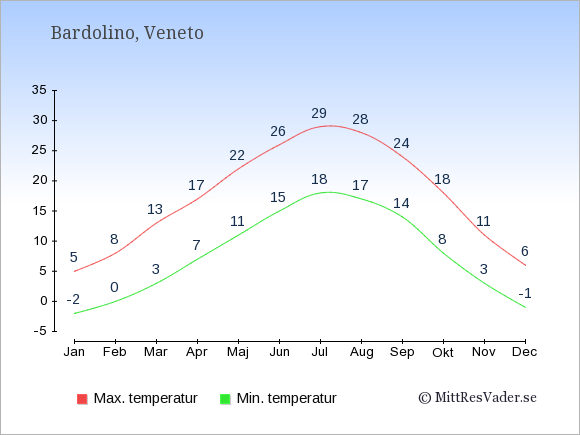 Genomsnittliga temperaturer i Bardolino -natt och dag: Januari -2;5. Februari 0;8. Mars 3;13. April 7;17. Maj 11;22. Juni 15;26. Juli 18;29. Augusti 17;28. September 14;24. Oktober 8;18. November 3;11. December -1;6.