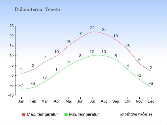 Genomsnittliga temperaturer i Dolomiterna -natt och dag: Januari -7;1. Februari -6;3. Mars -3;7. April 1;10. Maj 5;15. Juni 8;19. Juli 10;22. Augusti 10;21. September 8;18. Oktober 3;13. November -2;6. December -6;2.
