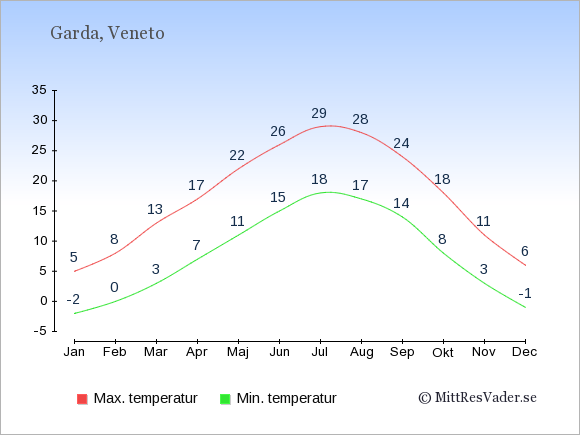 Temperaturer i Garda -dag och natt.