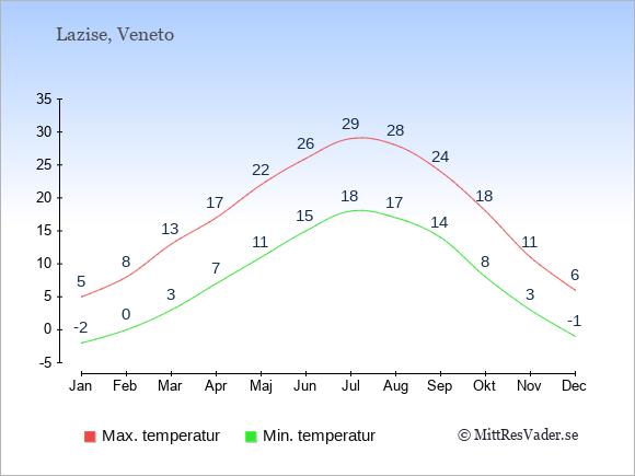 Genomsnittliga temperaturer i Lazise -natt och dag: Januari -2;5. Februari 0;8. Mars 3;13. April 7;17. Maj 11;22. Juni 15;26. Juli 18;29. Augusti 17;28. September 14;24. Oktober 8;18. November 3;11. December -1;6.