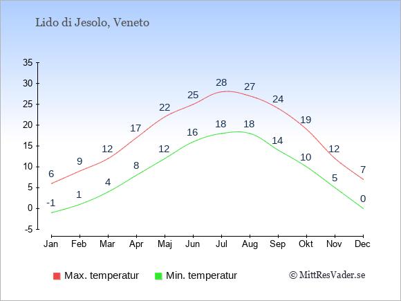 Genomsnittliga temperaturer i Lido di Jesolo -natt och dag: Januari -1;6. Februari 1;9. Mars 4;12. April 8;17. Maj 12;22. Juni 16;25. Juli 18;28. Augusti 18;27. September 14;24. Oktober 10;19. November 5;12. December 0;7.