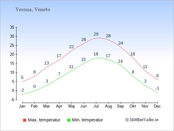 Genomsnittliga temperaturer i Verona -natt och dag: Januari -2;5. Februari 0;8. Mars 3;13. April 7;17. Maj 11;22. Juni 15;26. Juli 18;29. Augusti 17;28. September 14;24. Oktober 8;18. November 3;11. December -1;6.